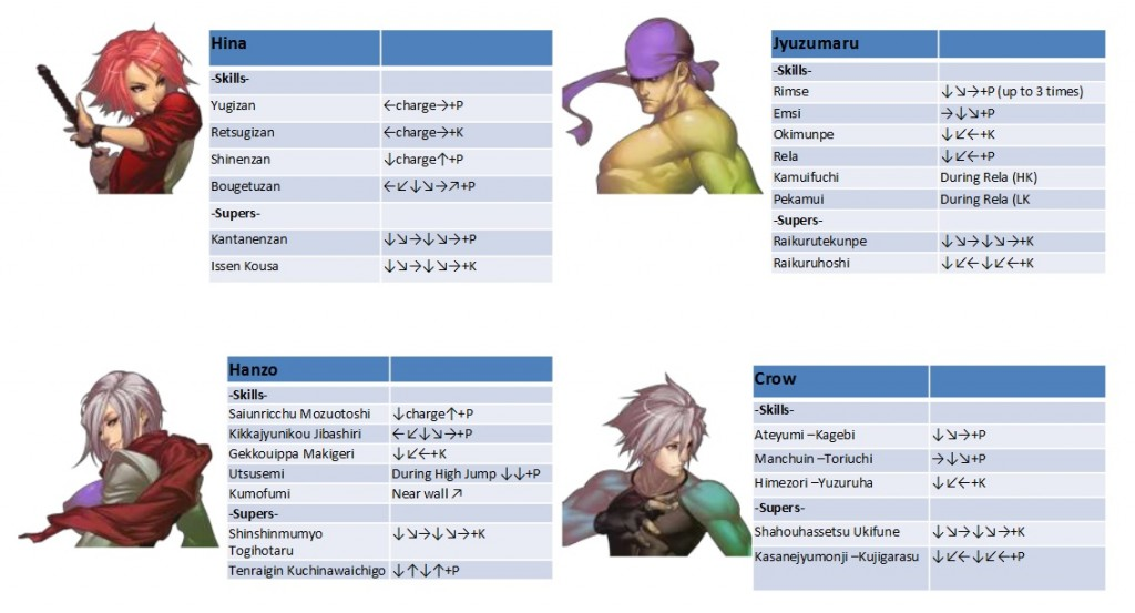 yatagarasu move list 2 criticsight