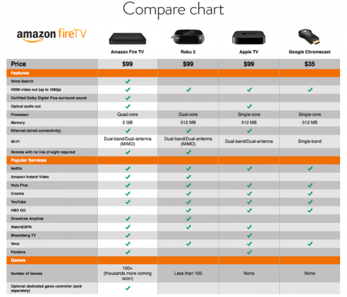 hoja de comparaciones de fire tv criticsight