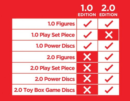 disney infinity compatibilidad version 1.0 y 2.0 criticsight